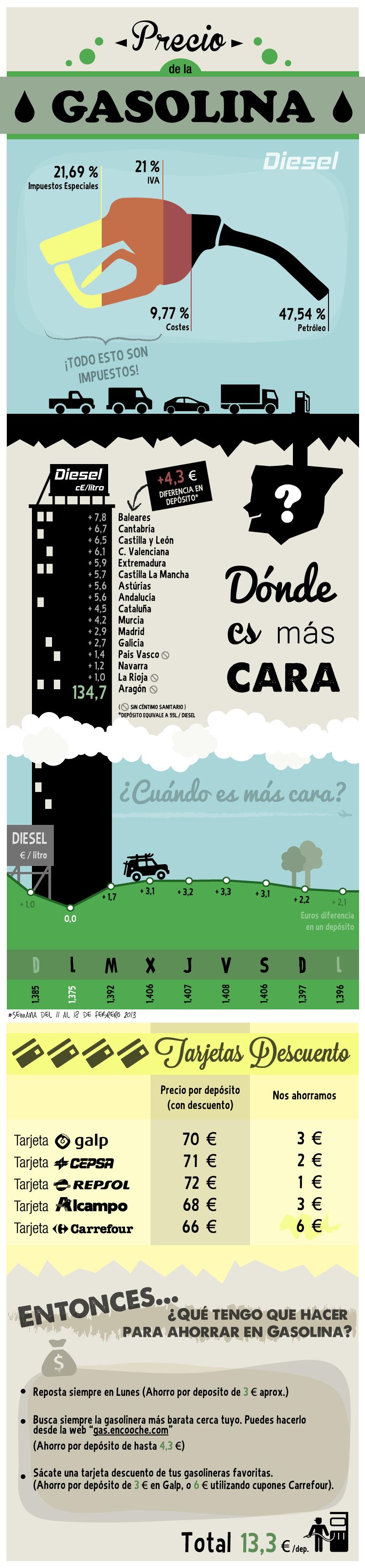 Infografía: El precio de la gasolina. Trucos para ahorrar al repostar - An Infographic from Mi Dinaru