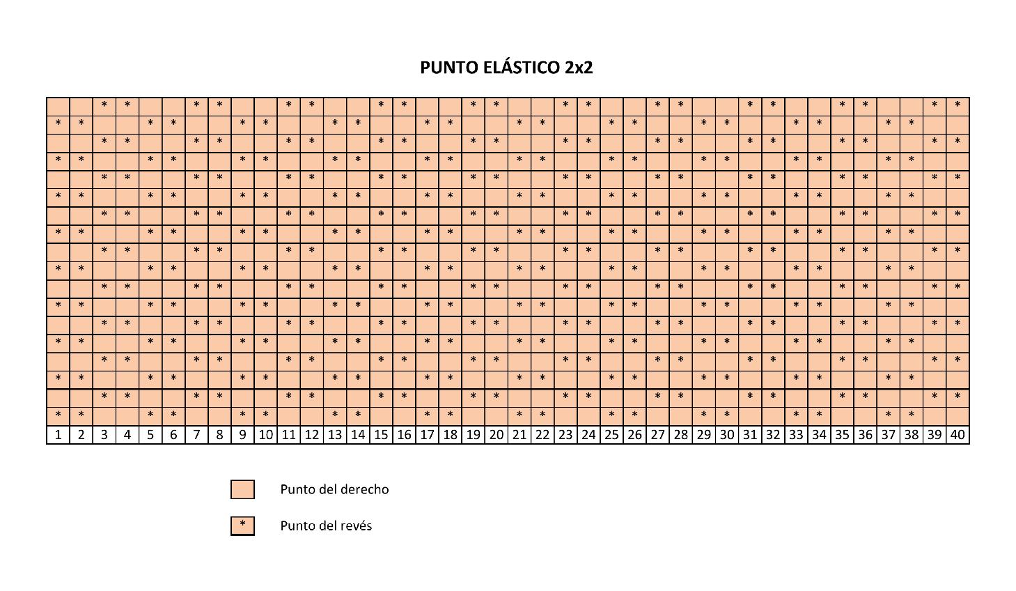 Curso APRENDER A TEJER CON DOS AGUJAS (Cap 10) Punto elástico 2x2 ó doble
