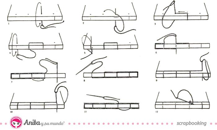 Guía para hacer una encuadernación japonesa