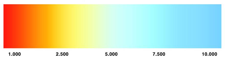 Temperatura de color de las bombillas