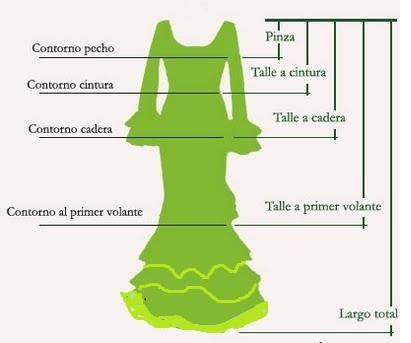 Como tomar medidas para traje de Flamenca